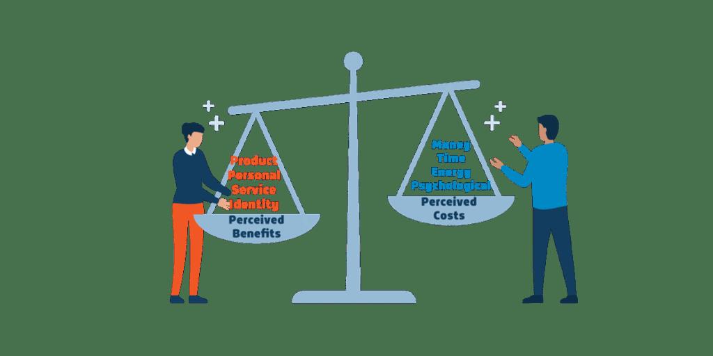 Consumer Value Scales